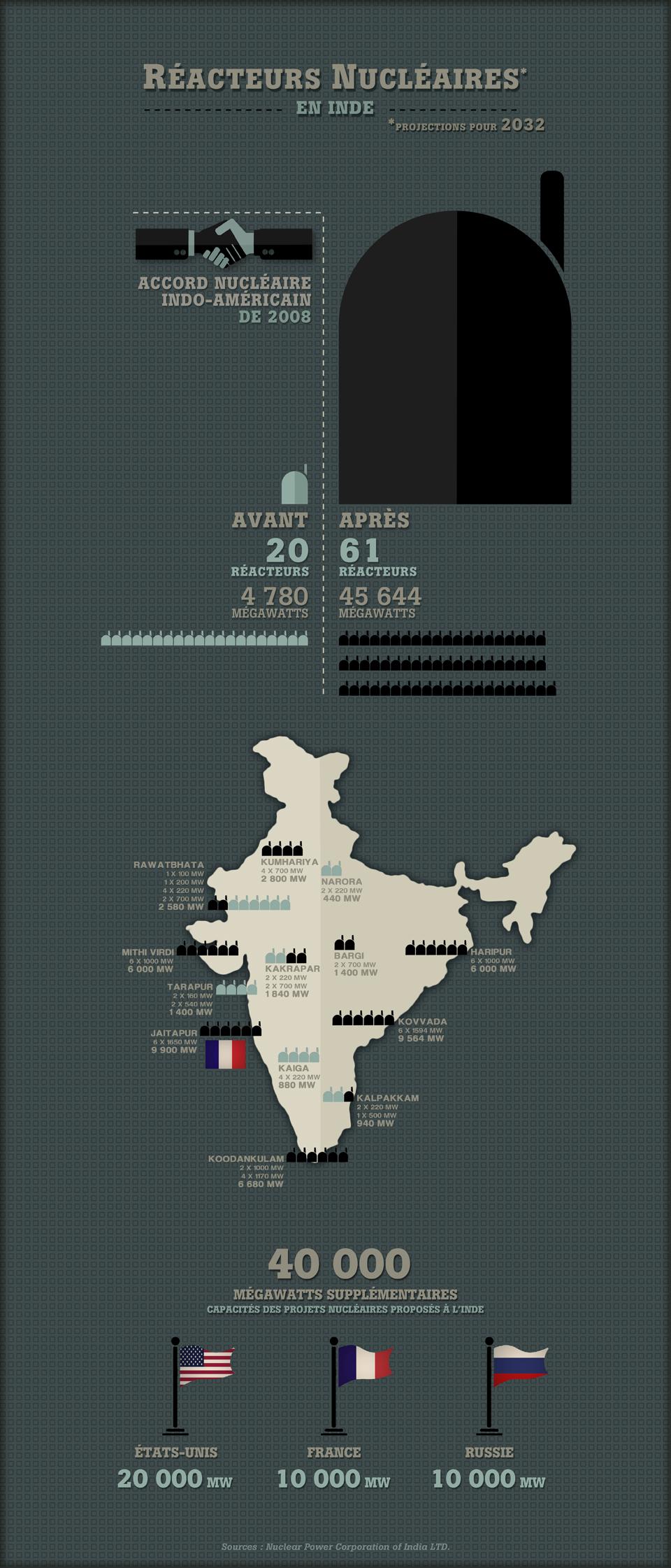Réacteurs en Inde