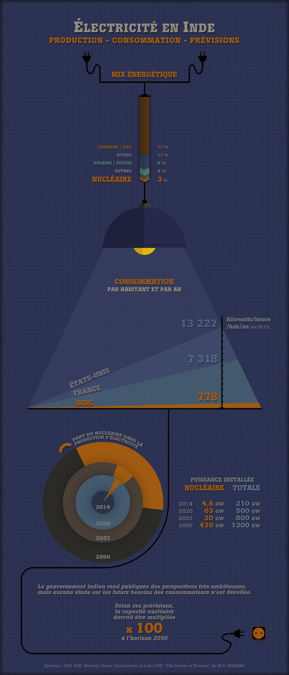 Électricité en Inde